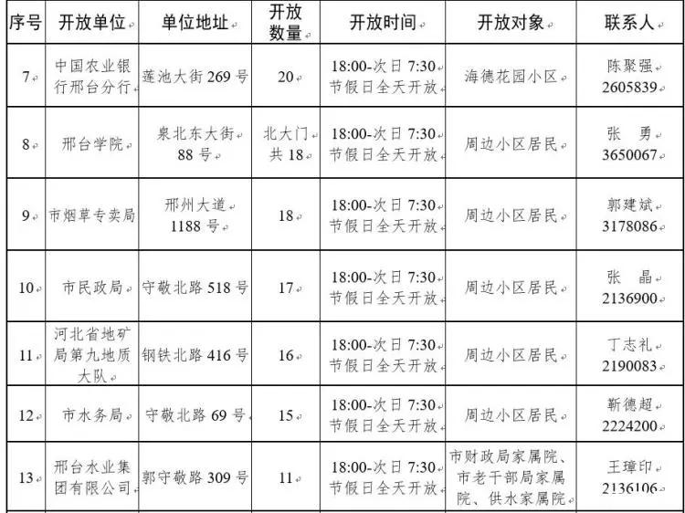 市创城办重要通知!邢台首批24家机关、企事业单位停车设施,非工作时间向社会试开放