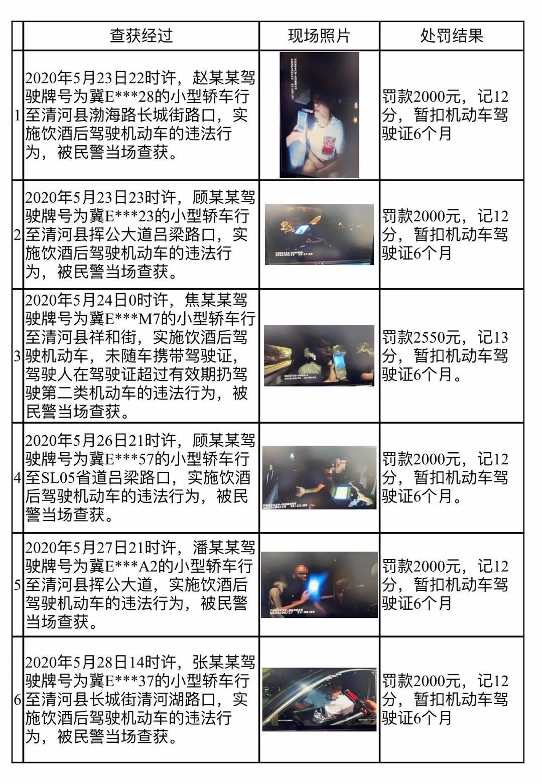 昨日,清河第七批酒驾者被曝光,看看又有谁上榜了!