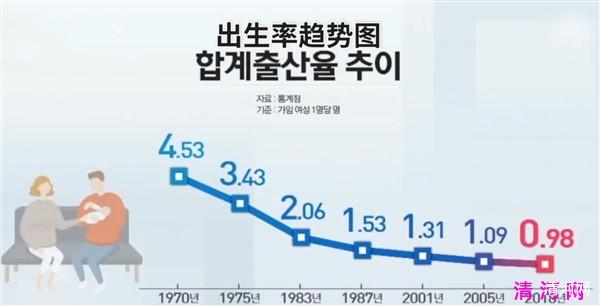韩国出生率