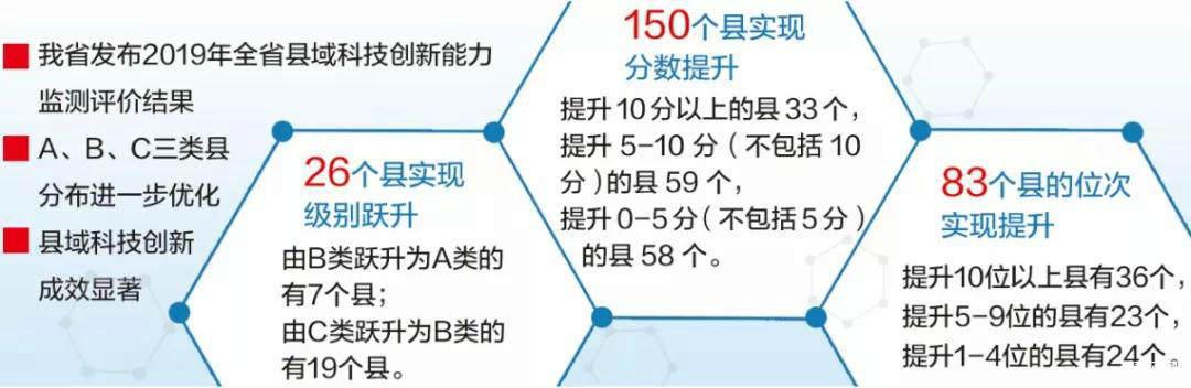 2019年全省县域科技创新能力监测评价结果